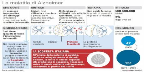 Alzheimer scoperto il meccanismo che innesca la malattia