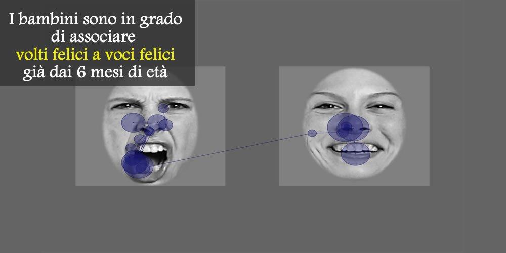 I bambini sono in grado di associare le espressioni mimiche e vocali a specifici stati d'animo